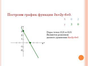 Построим график функции 3х+2у-6=0. х у 3 2 1 -1 -2 Пары точек (0;3) и (2;0) Я