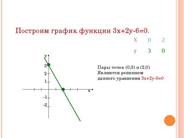 Построим график функции 3х+2у-6=0. х у 3 2 1 -1 -2 Пары точек (0;3) и (2;0) Я...
