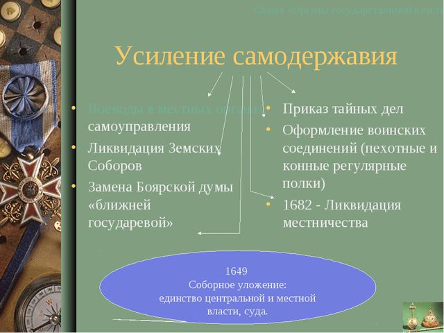 Усиление самодержавия Воеводы в местных органах самоуправления Ликвидация Зем...