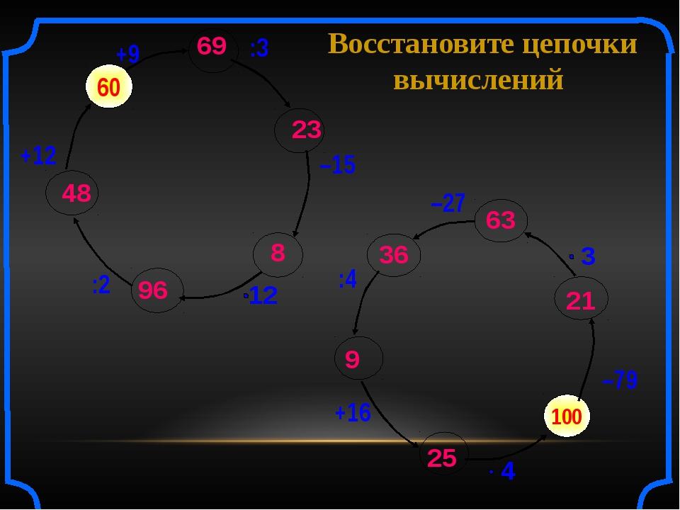 Восстановите цепочки вычислений 100 –79 60 +9 :3 –15 :2 +12 –27 :4 +16 69 23...