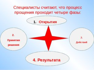 Специалисты считают, что процесс прощения проходит четыре фазы: Открытия 2. П