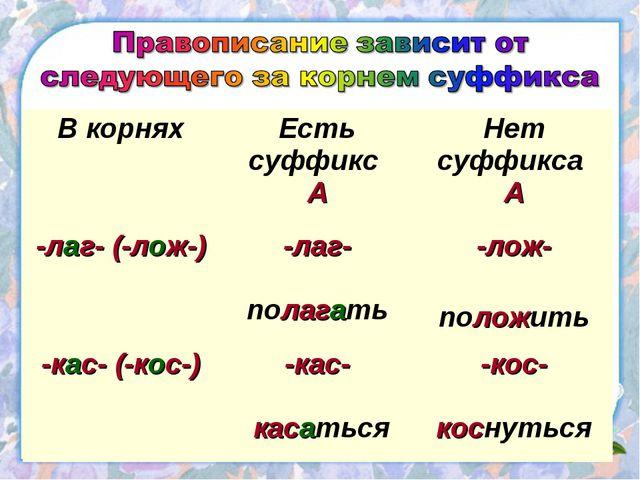 В корняхЕсть суффикс АНет суффикса А -лаг- (-лож-)-лаг- полагать-лож- пол...