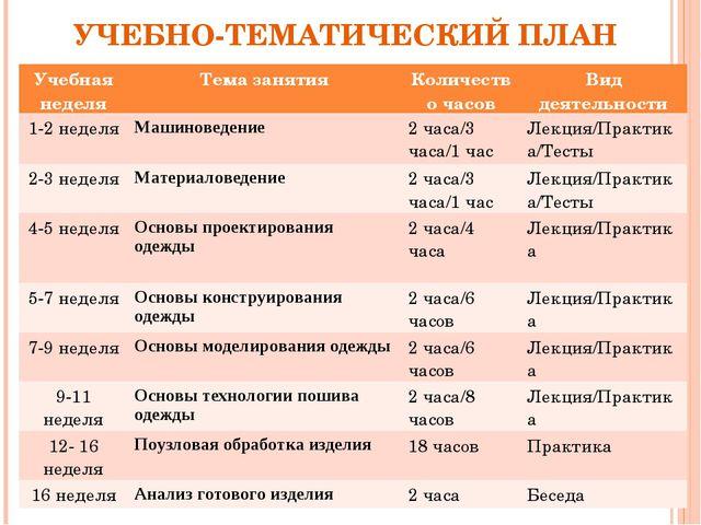 УЧЕБНО-ТЕМАТИЧЕСКИЙ ПЛАН Учебная неделяТема занятияКоличество часовВид дея...