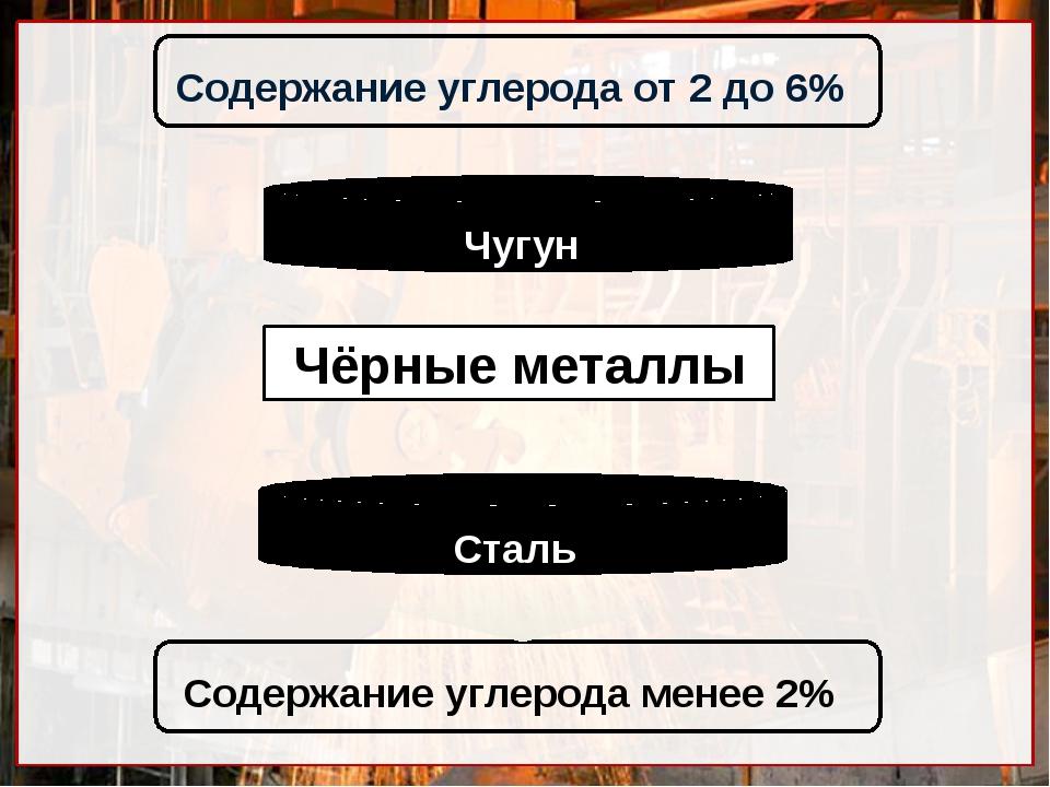Чёрные металлы Содержание углерода менее 2% Содержание углерода от 2 до 6% Ч...