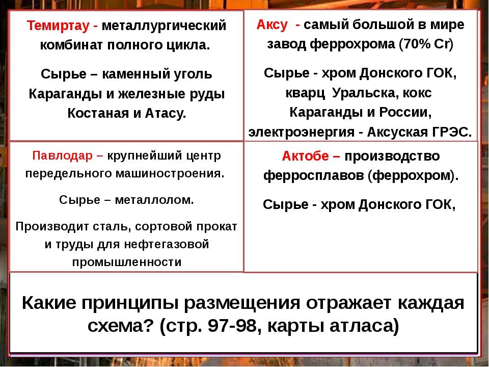 Заводы ферросплавов Какие принципы размещения отражает каждая схема? (стр. 97...