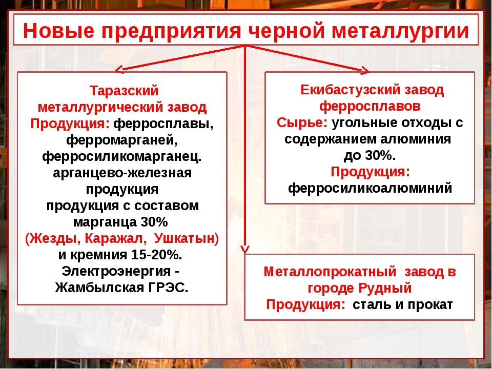 Новые предприятия черной металлургии Таразский металлургический завод Продукц...