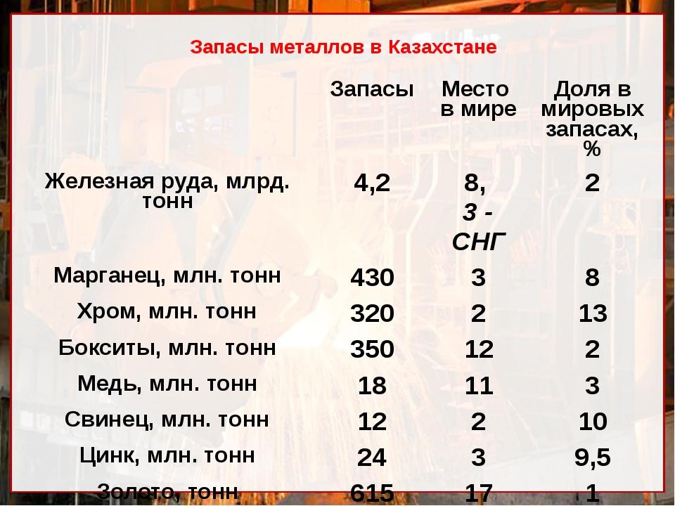 Запасы металлов в Казахстане Запасы Место в мире Доляв мировых запасах, % Жел...