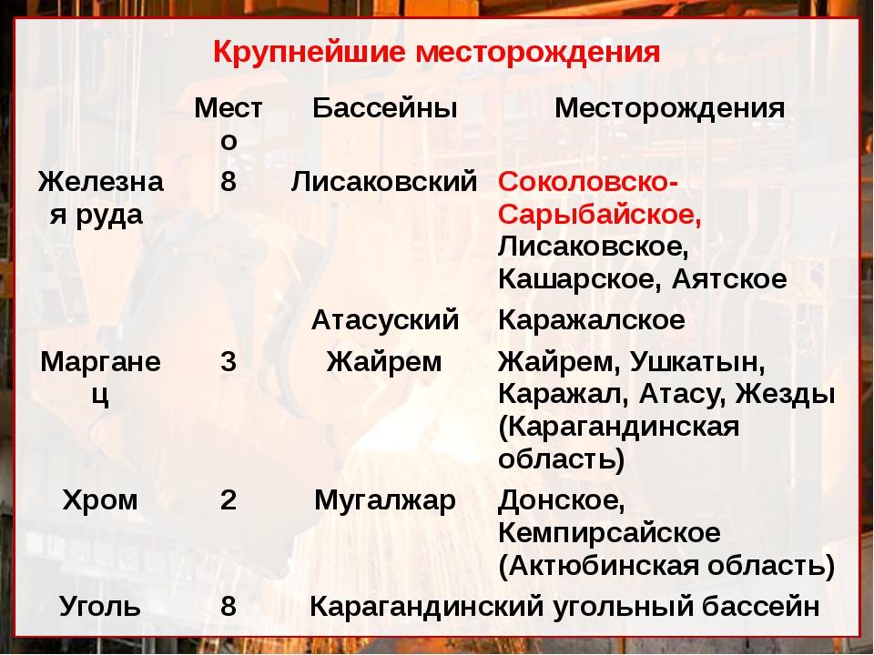 Крупнейшие месторождения Место Бассейны Месторождения Железная руда 8 Лисаков...