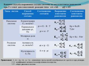 Влияние способа выражения состава системы на вид константы равновесия при Т =