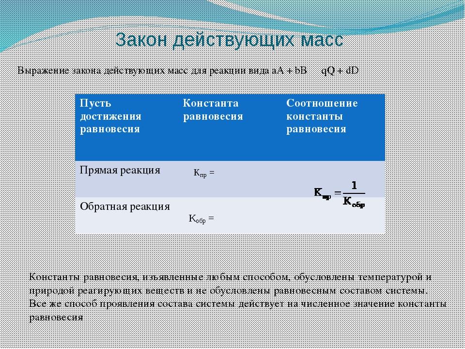 Закон действующих масс Выражение закона действующих масс для реакции вида аА...