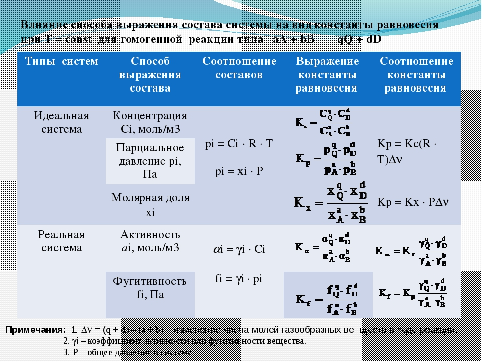 Влияние способа выражения состава системы на вид константы равновесия при Т =...
