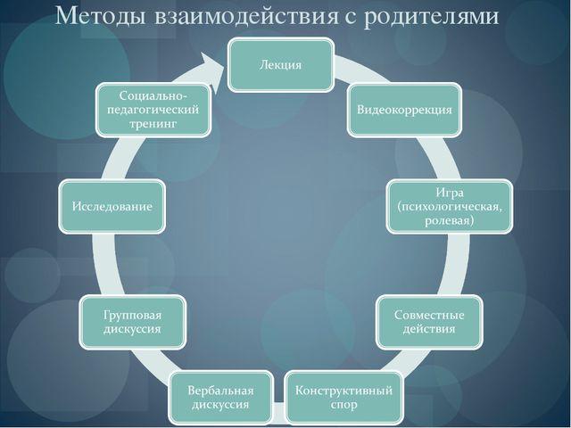 Методы взаимодействия с родителями