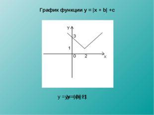 График функции y = |x + b| +c y = |x| y = |x - 2| y = |x – 2| +1