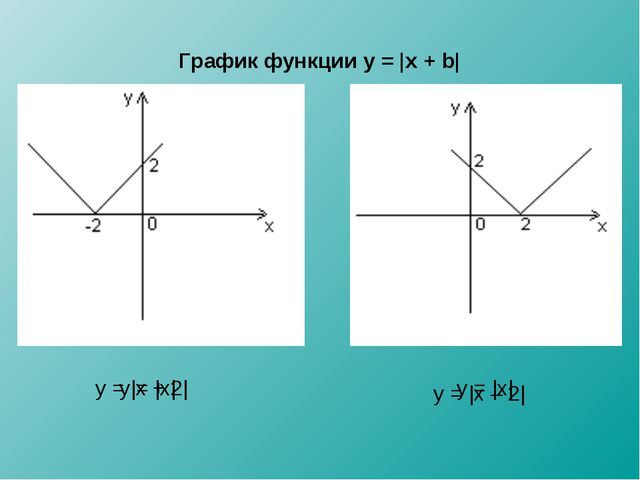 График функции y = |x + b| y = |x| y = |x + 2| y = |x| y = |x – 2|