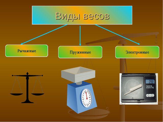 Виды весов Рычажные Пружинные Электронные