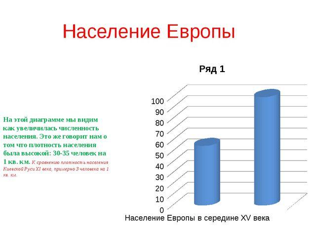 Население Европы На этой диаграмме мы видим как увеличилась численность насел...