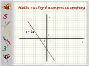 Найди ошибку в построении графика y=-2x
