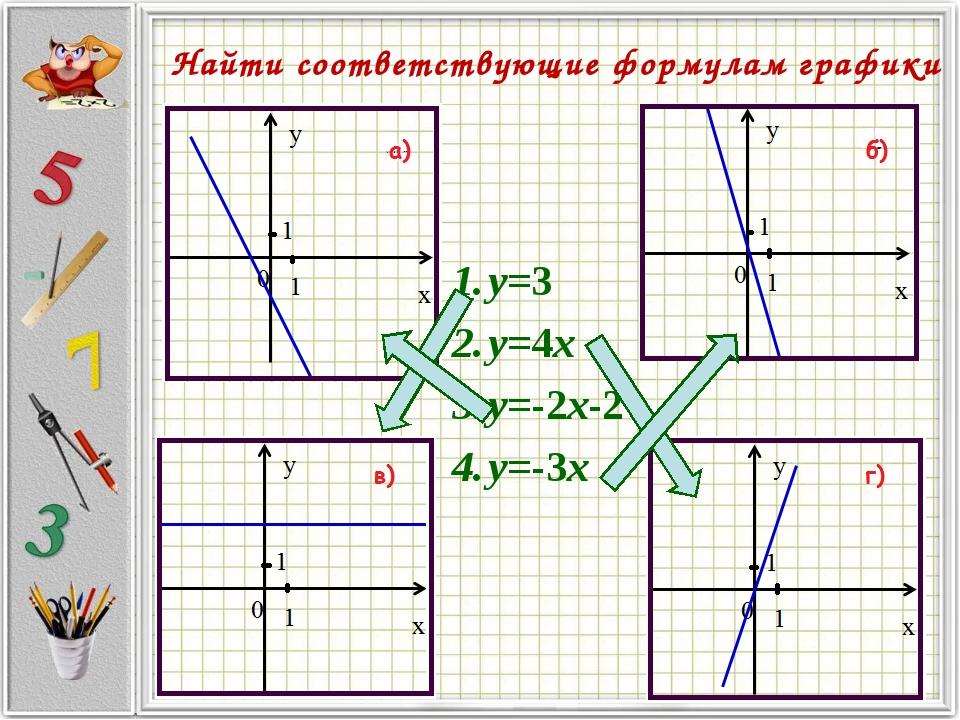 y=3 y=4x y=-2x-2 y=-3x Найти соответствующие формулам графики