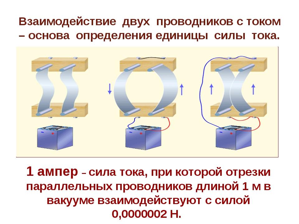 Взаимодействие двух проводников с током – основа определения единицы силы ток...