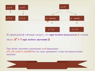 a > 0 a = 0 a > 0 a = 0 a < 0 n – нечет. a < 0 n - четное a > 0 n n n n Из п