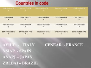 Countries in code AYILT - ITALY CFNEAR - FRANCE NSIAP - SPAIN ANAPJ – JAPAN Z