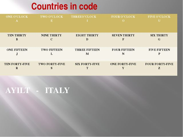 Countries in code AYILT - ITALY ONE O'CLOCK A TWO O'CLOCK E THREEO'CLOCK I FO...