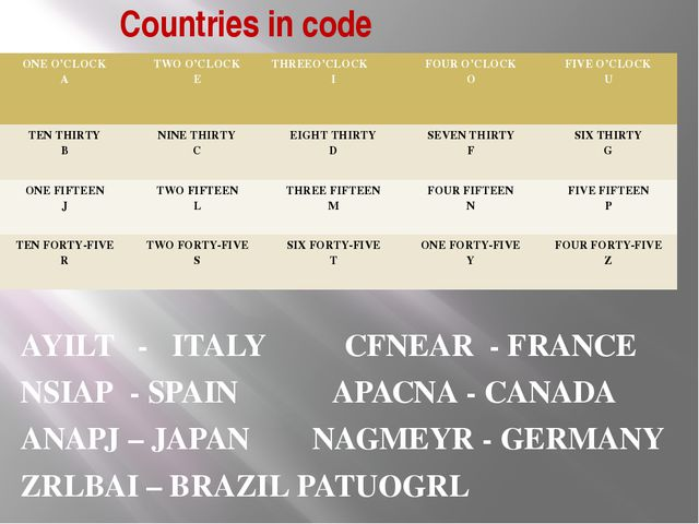 Countries in code AYILT - ITALY CFNEAR - FRANCE NSIAP - SPAIN APACNA - CANADA...