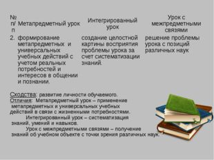 № п/п Метапредметный урок Интегрированный урок Урок смежпредметнымисвязями 2.
