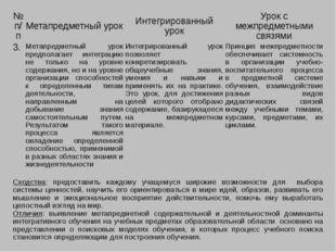 №п/п Метапредметный урок Интегрированный урок Урок с межпредметными связями 3