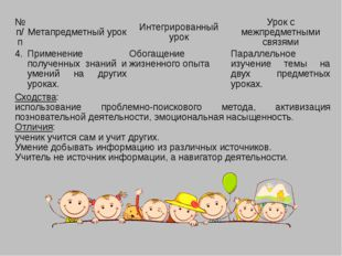 №п/п Метапредметный урок Интегрированный урок Урок с межпредметными связями 4