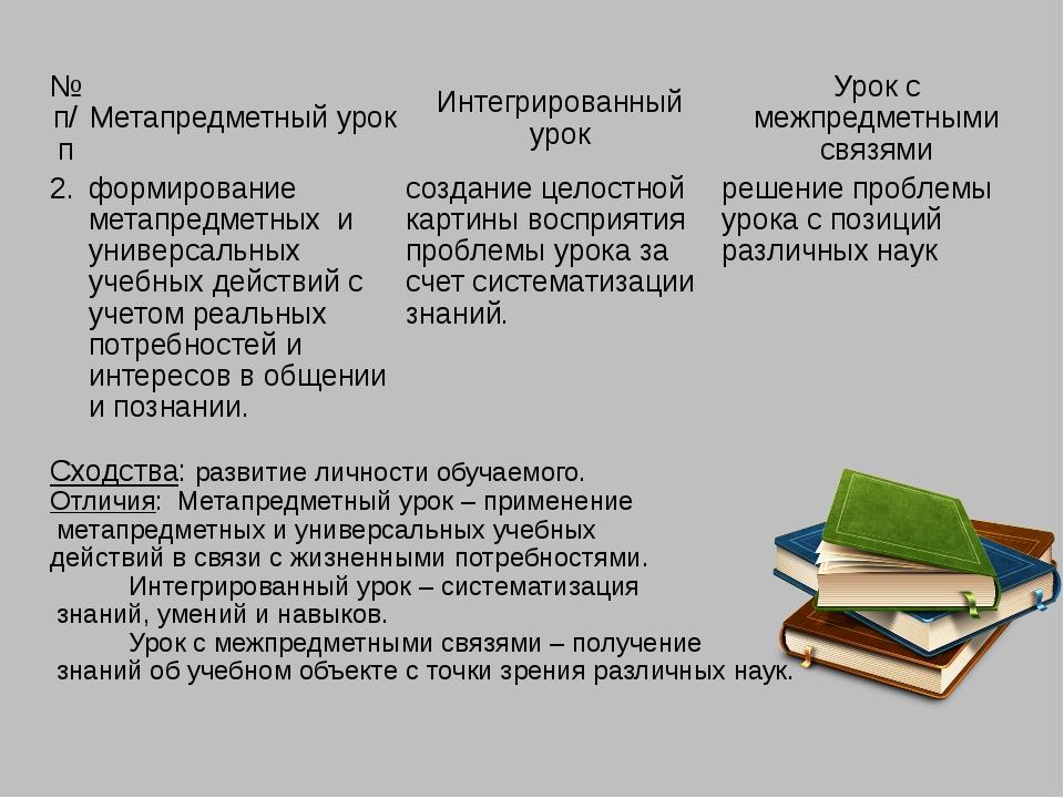№ п/п Метапредметный урок Интегрированный урок Урок смежпредметнымисвязями 2....