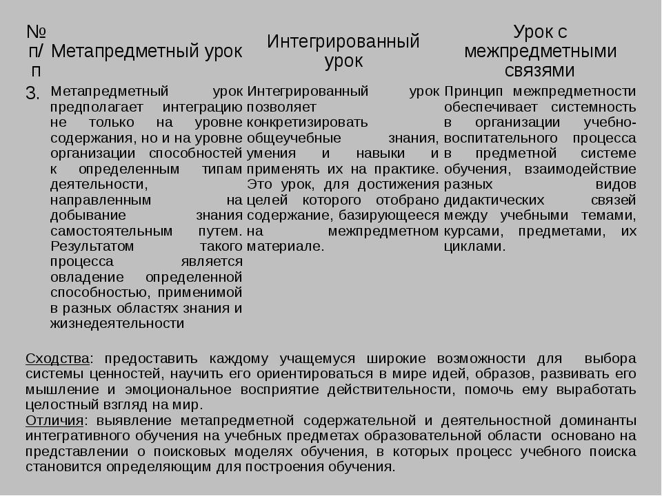 №п/п Метапредметный урок Интегрированный урок Урок с межпредметными связями 3...