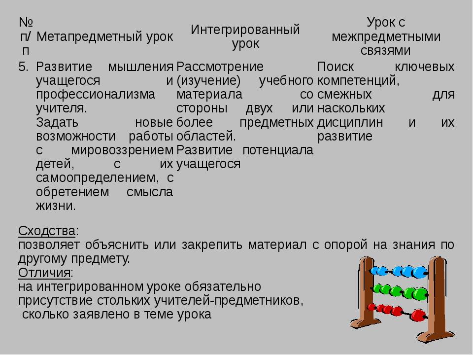 №п/п Метапредметный урок Интегрированный урок Урок с межпредметными связями 5...