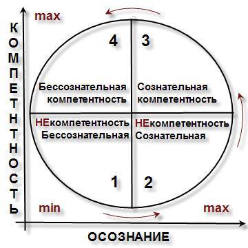 krug-obuchenija