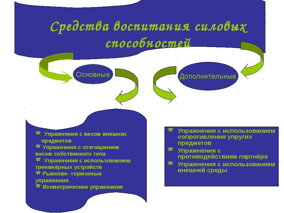Средства воспитания силовых качеств Упражнения с использованием сопротивления...