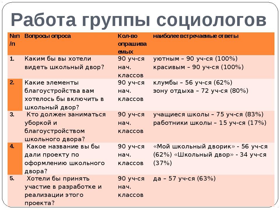 Работа группы социологов №п/п Вопросы опроса Кол-во опрашиваемых наиболее вст...