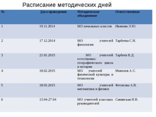Расписание методических дней № Дата проведения Методическое объединение Отве
