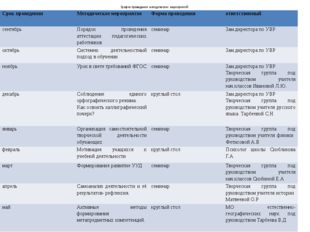 График проведения методических мероприятий Срок проведения Методическое меро