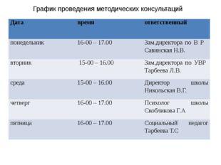 График проведения методических консультаций Дата время ответственный понедель