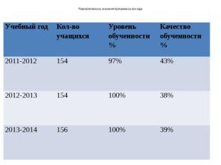 Результативность освоения программ за три года Учебный год Кол-во учащихся У
