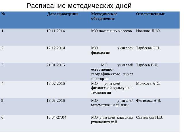 Расписание методических дней № Дата проведения Методическое объединение Отве...