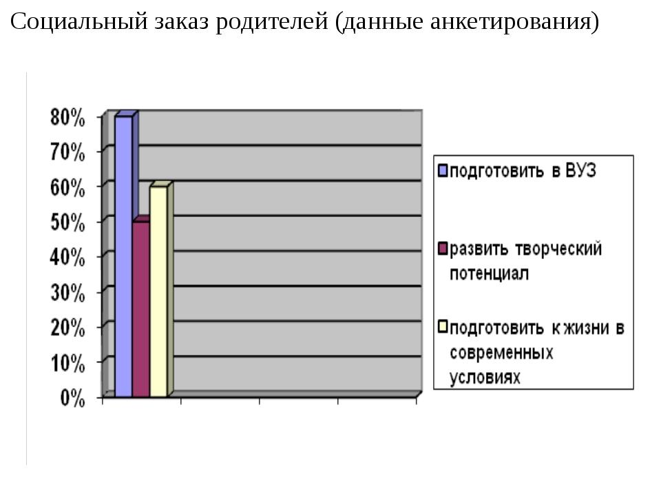 Социальный заказ родителей (данные анкетирования)