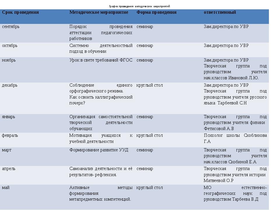 График проведения методических мероприятий Срок проведения Методическое меро...