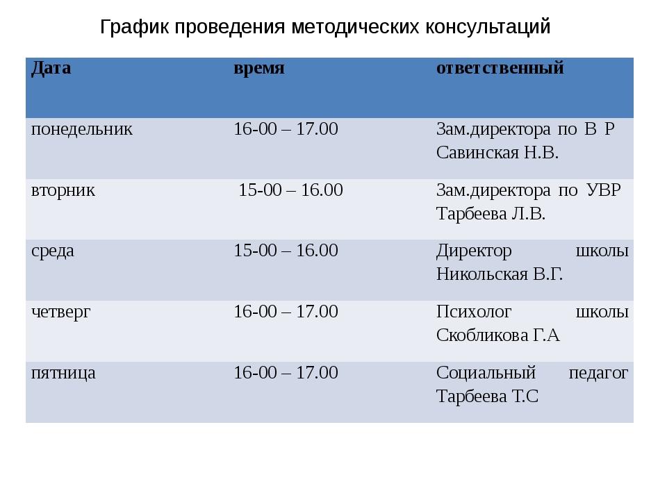 График проведения методических консультаций Дата время ответственный понедель...