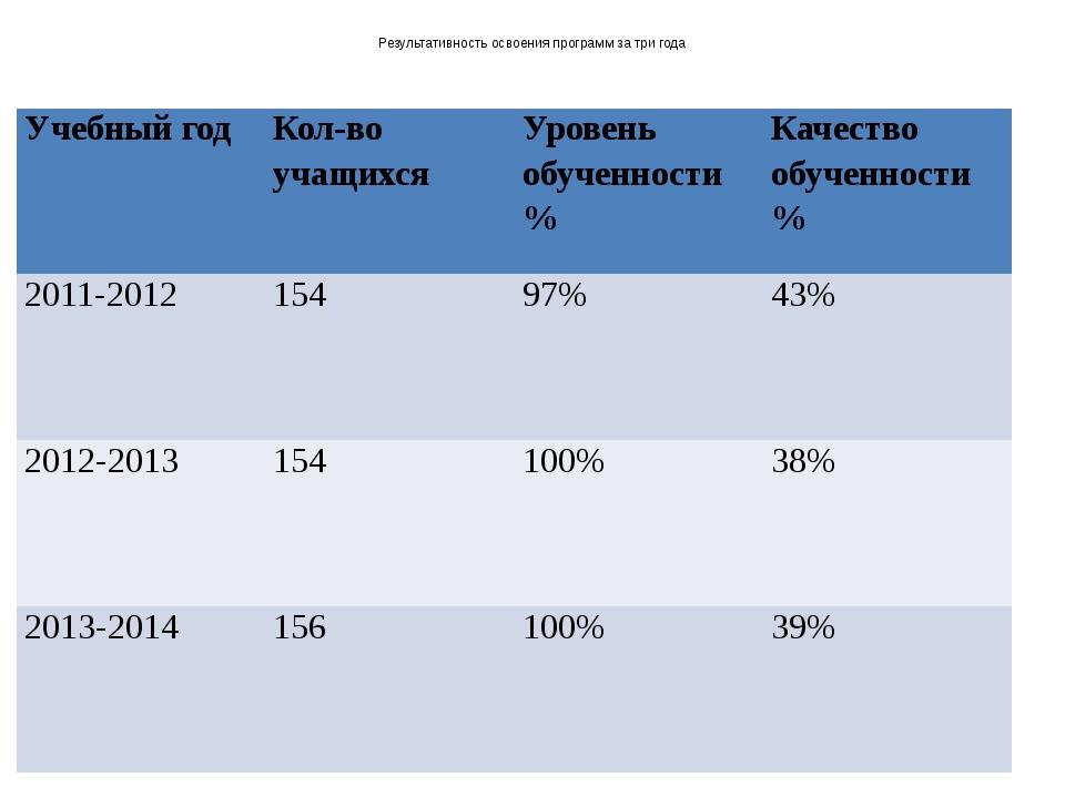 Результативность освоения программ за три года Учебный год Кол-во учащихся У...