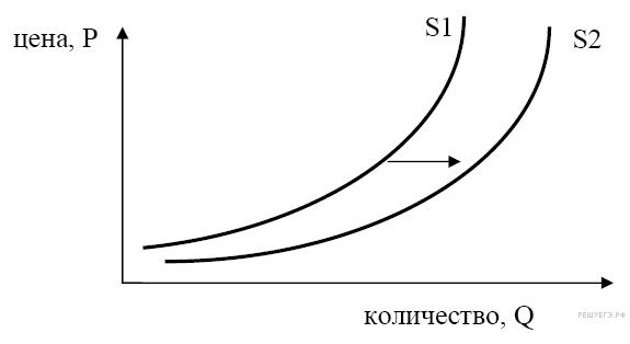 http://soc.reshuege.ru/get_file?id=3001