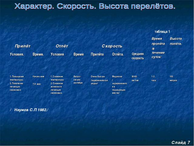 / Наумов С.П 1982./ Слайд 7 таблица 1 Прилёт Отлёт СкоростьВремя пролёта...