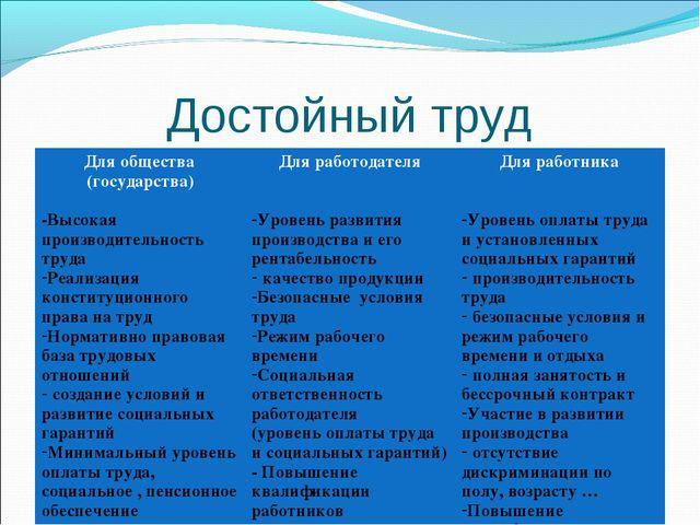 Достойный труд Для общества (государства) -Высокая производительность труда Р...