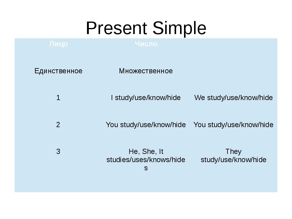 Present Simple Лицо Число Единственное Множественное 1 I study/use/know/hide...