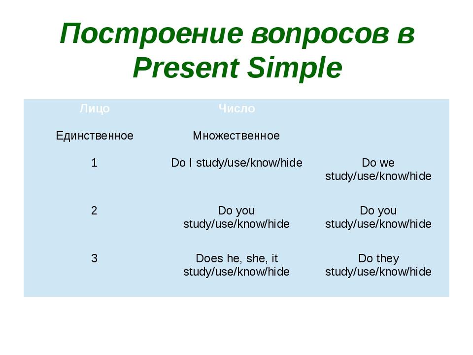 Грамматика английского языка в таблицах